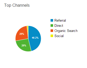 top channels for LBB